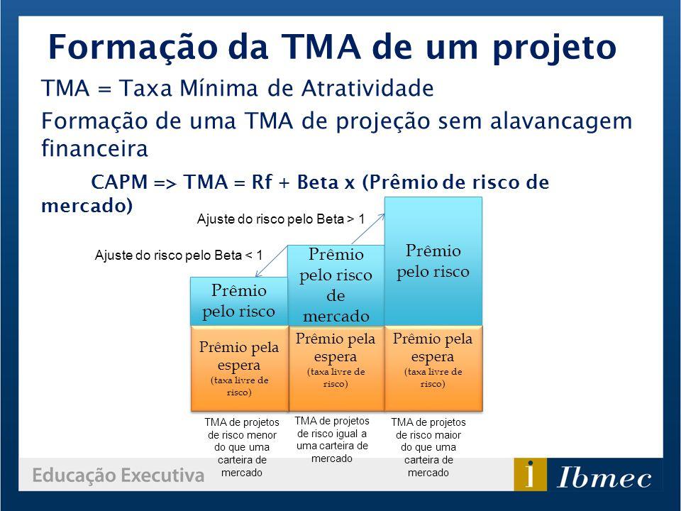 Formação da TMA de um projeto