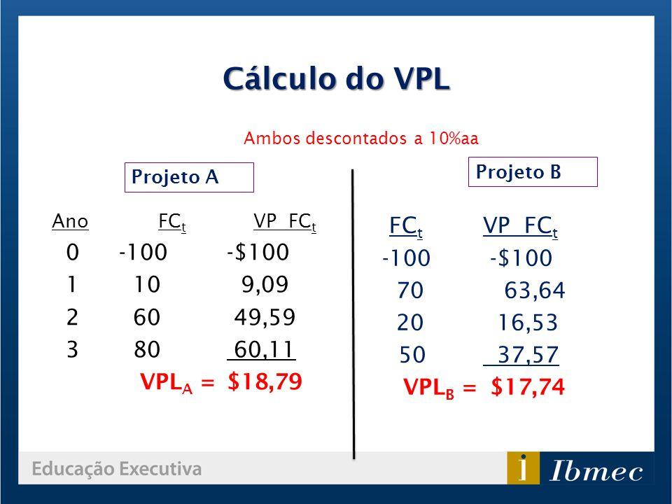 Cálculo do VPL FCt VP FCt Ano FCt VP FCt 0 -100 -$100 -100 -$100