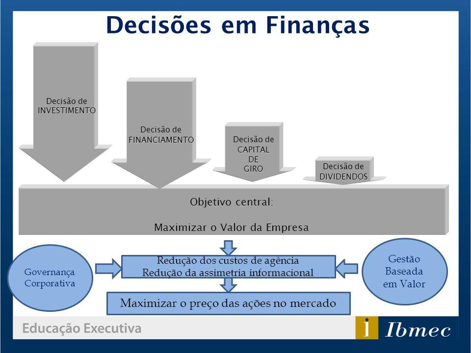 Decisões em Finanças Maximizar o preço das ações no mercado