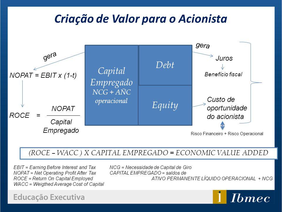 Criação de Valor para o Acionista