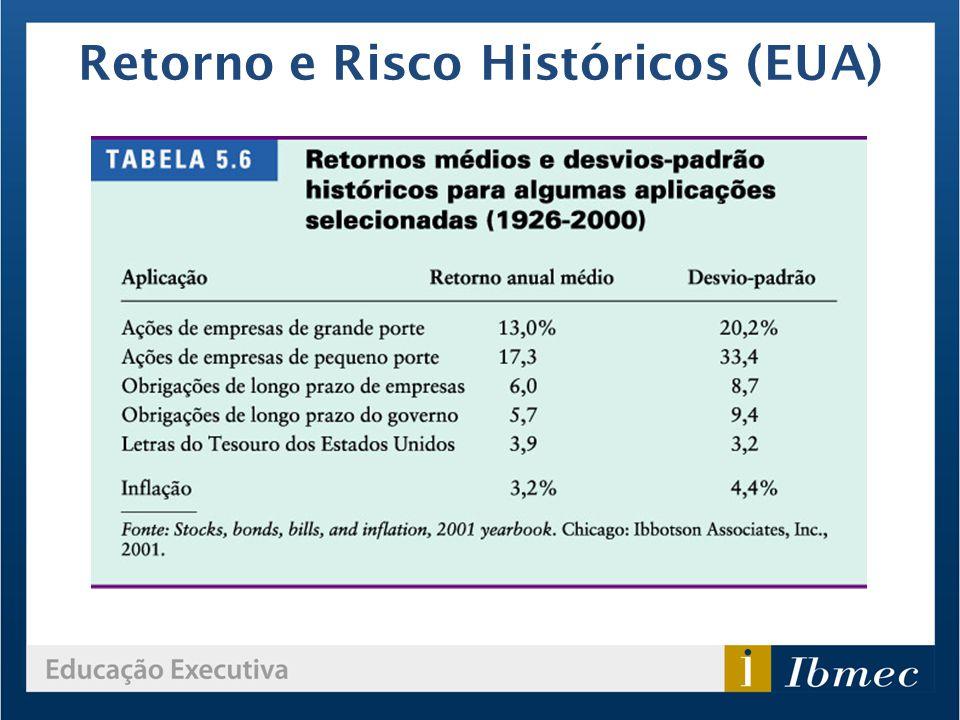Retorno e Risco Históricos (EUA)