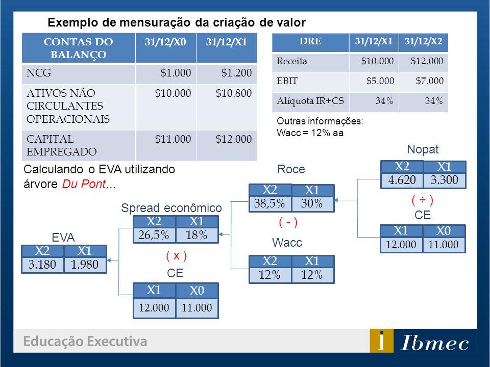 Exemplo de mensuração da criação de valor