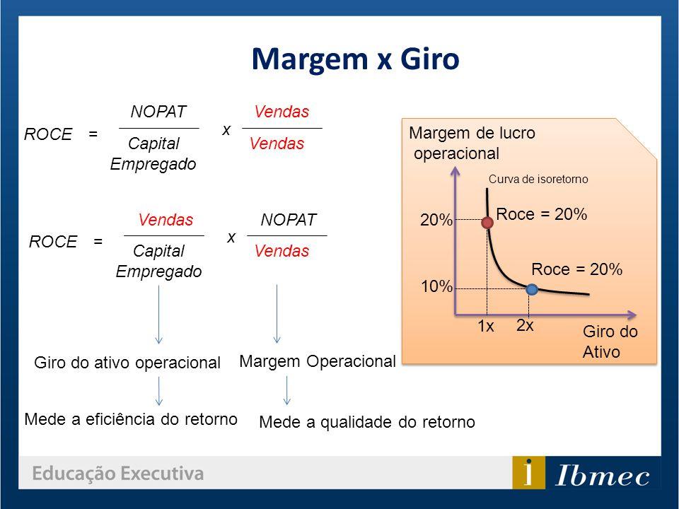 Margem x Giro NOPAT Vendas x ROCE = Margem de lucro operacional