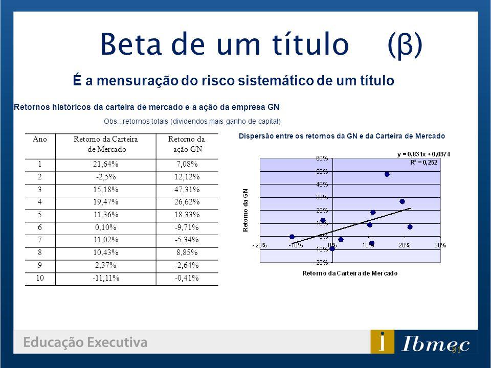Beta de um título (β) É a mensuração do risco sistemático de um título
