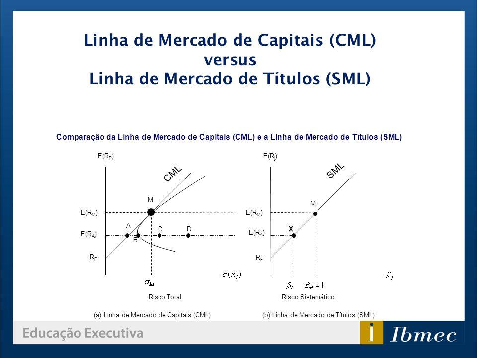 Linha de Mercado de Capitais (CML) versus Linha de Mercado de Títulos (SML)