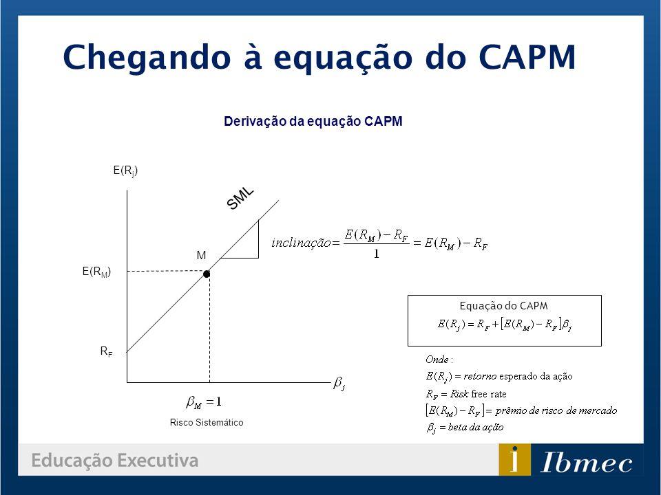Chegando à equação do CAPM Derivação da equação CAPM