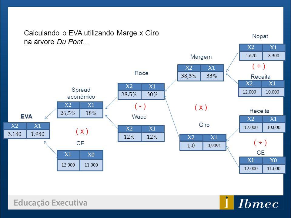 Calculando o EVA utilizando Marge x Giro na árvore Du Pont...