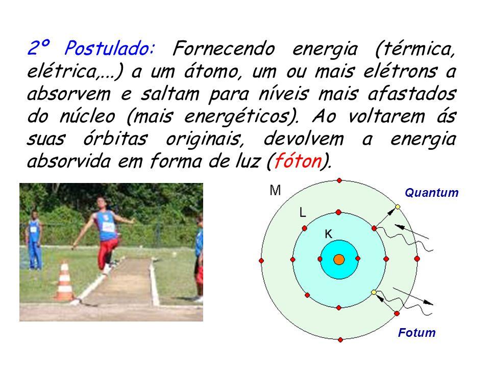 2º Postulado: Fornecendo energia (térmica, elétrica,
