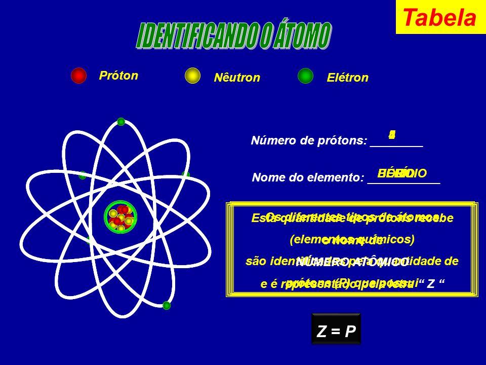 Tabela IDENTIFICANDO O ÁTOMO Z = P Próton Nêutron Elétron 4 5 2