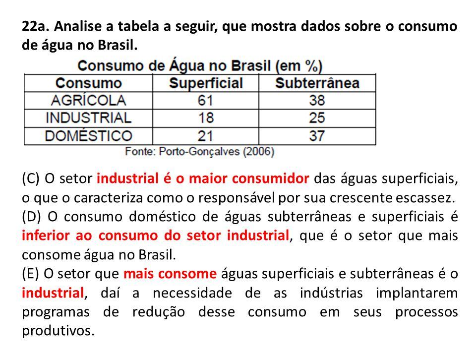 22a. Analise a tabela a seguir, que mostra dados sobre o consumo de água no Brasil.