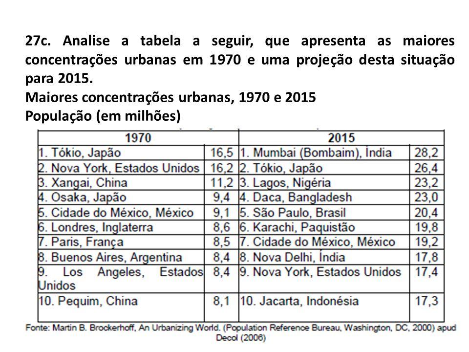 27c. Analise a tabela a seguir, que apresenta as maiores concentrações urbanas em 1970 e uma projeção desta situação para 2015.