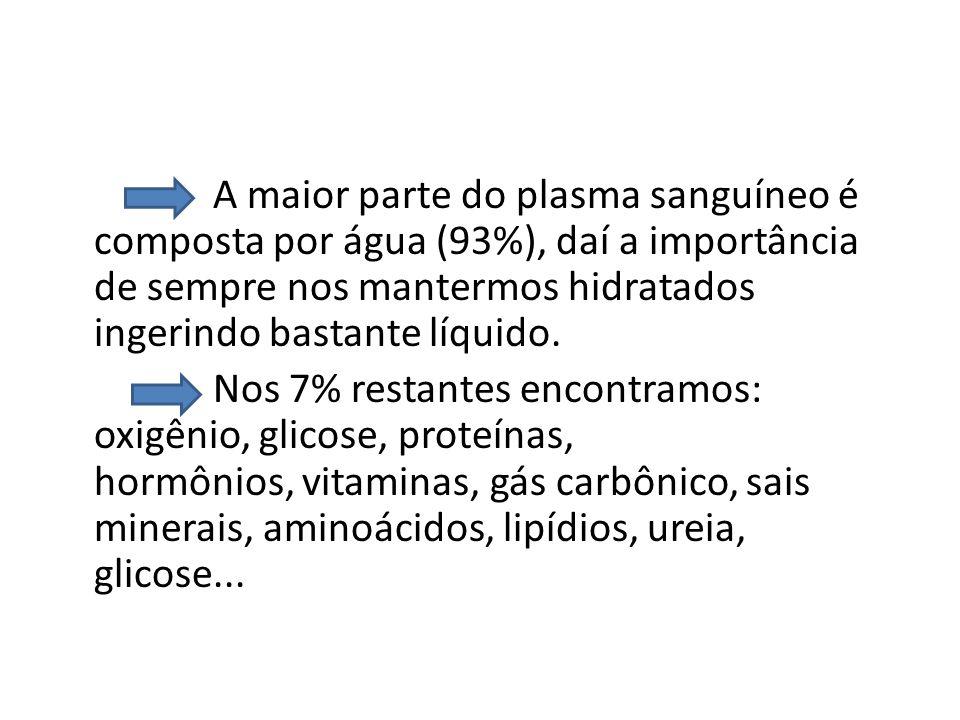 A maior parte do plasma sanguíneo é composta por água (93%), daí a importância de sempre nos mantermos hidratados ingerindo bastante líquido.