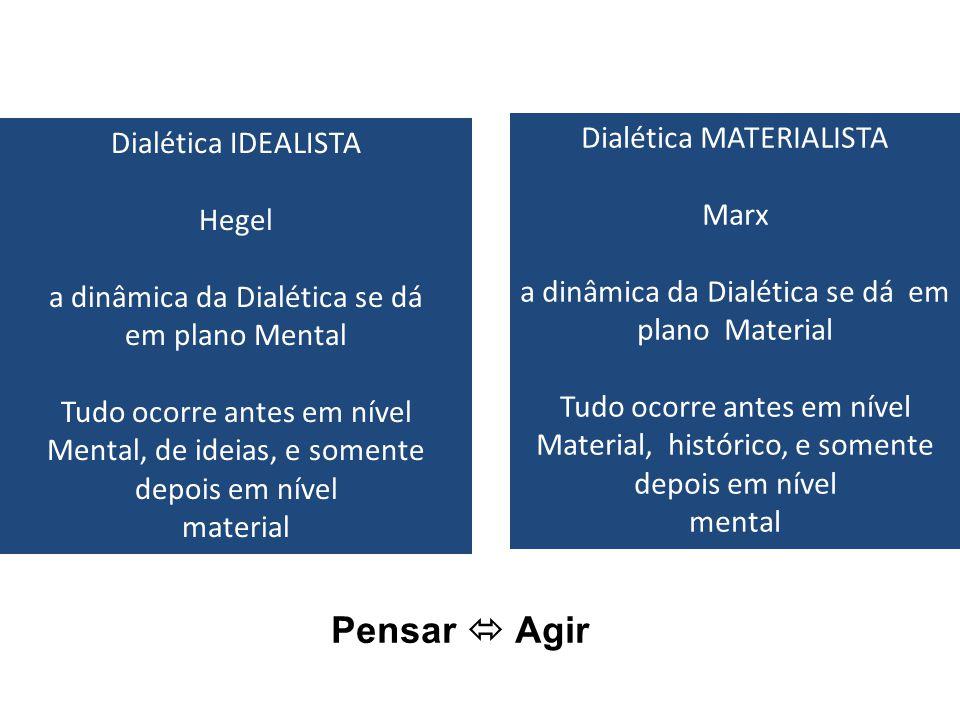 Pensar  Agir Dialética MATERIALISTA Dialética IDEALISTA Marx Hegel