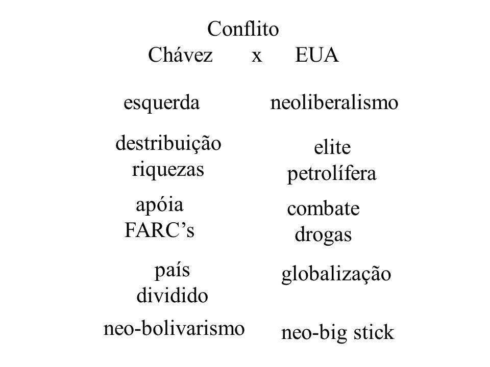 Conflito Chávez x EUA. esquerda neoliberalismo. elite. petrolífera. destribuição. riquezas.