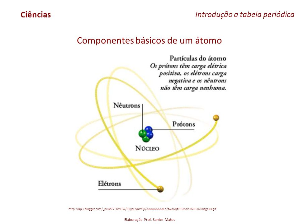 Componentes básicos de um átomo