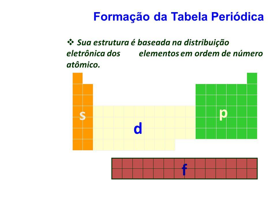 Formação da Tabela Periódica