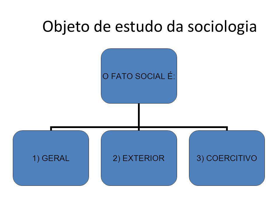 Objeto de estudo da sociologia