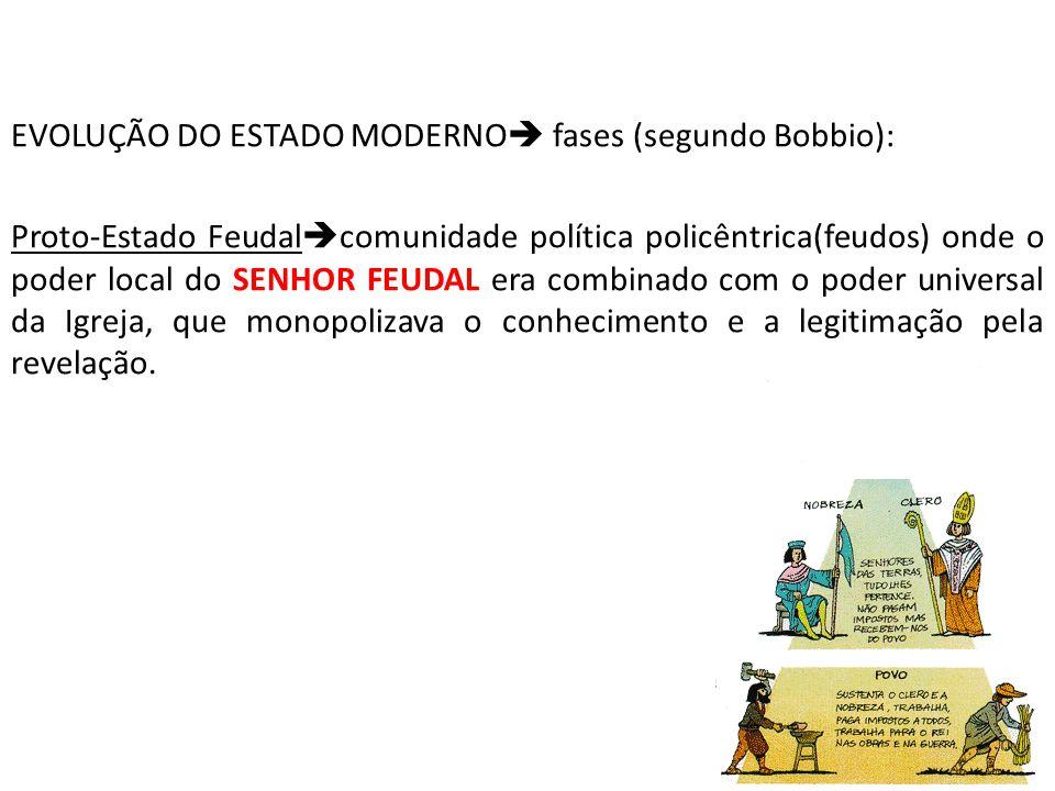 EVOLUÇÃO DO ESTADO MODERNO fases (segundo Bobbio):