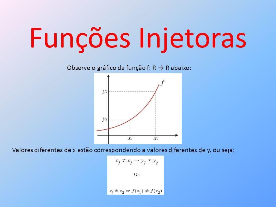 Funções Injetoras Observe o gráfico da função f: R → R abaixo: