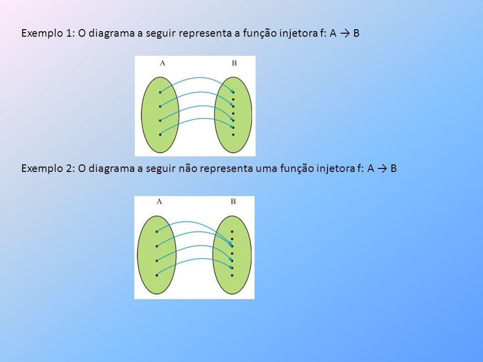 Exemplo 1: O diagrama a seguir representa a função injetora f: A → B