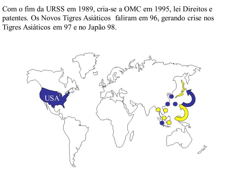 Com o fim da URSS em 1989, cria-se a OMC em 1995, lei Direitos e patentes. Os Novos Tigres Asiáticos faliram em 96, gerando crise nos Tigres Asiáticos em 97 e no Japão 98.