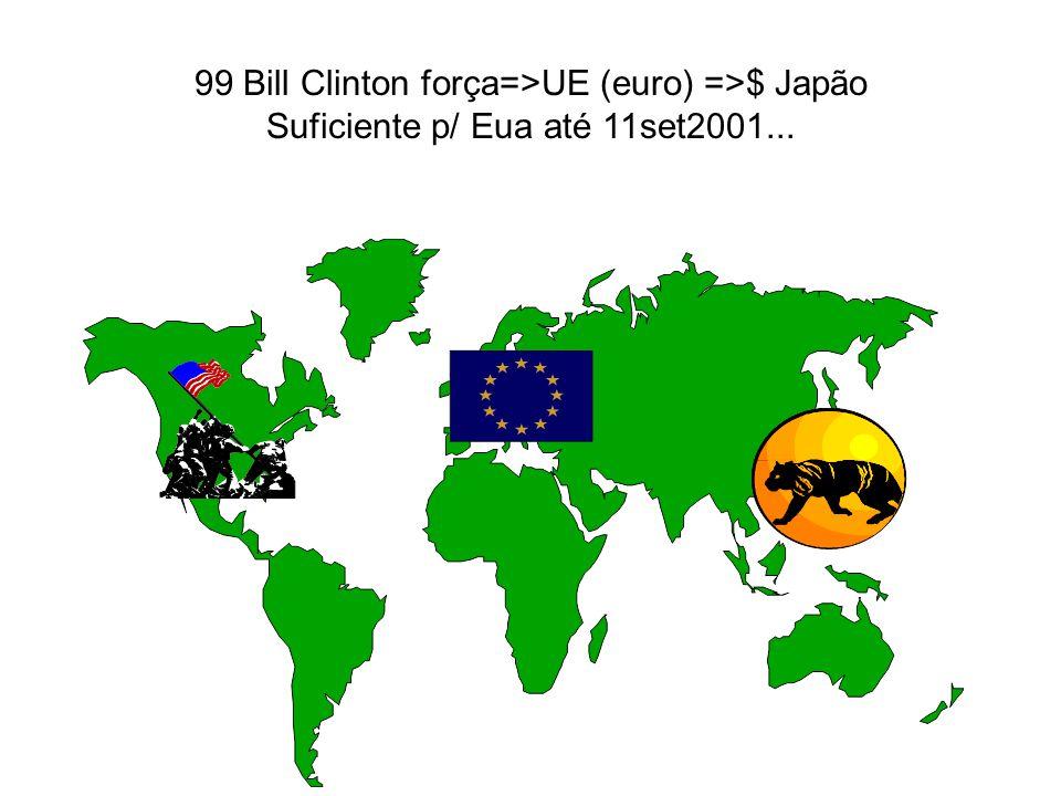 99 Bill Clinton força=>UE (euro) =>$ Japão