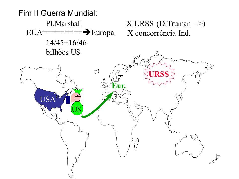 Fim II Guerra Mundial: Pl.Marshall X URSS (D.Truman =>) X concorrência Ind. 14/45+16/46.
