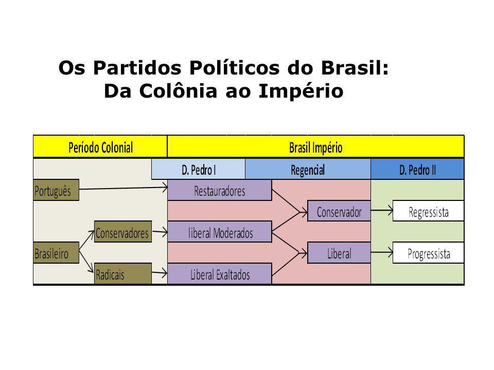 Os Partidos Políticos do Brasil: