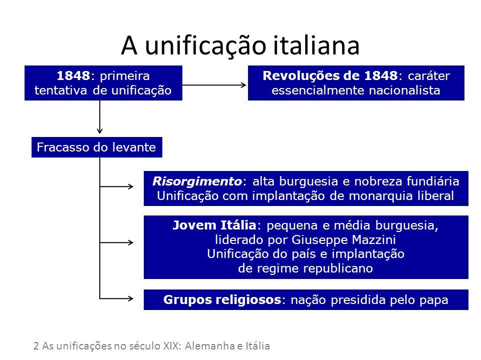 A unificação italiana 1848: primeira tentativa de unificação