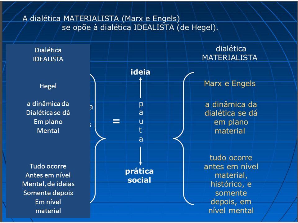 Dialética IDEALISTA. Hegel. a dinâmica da. Dialética se dá. Em plano. Mental. Tudo ocorre. Antes em nível.