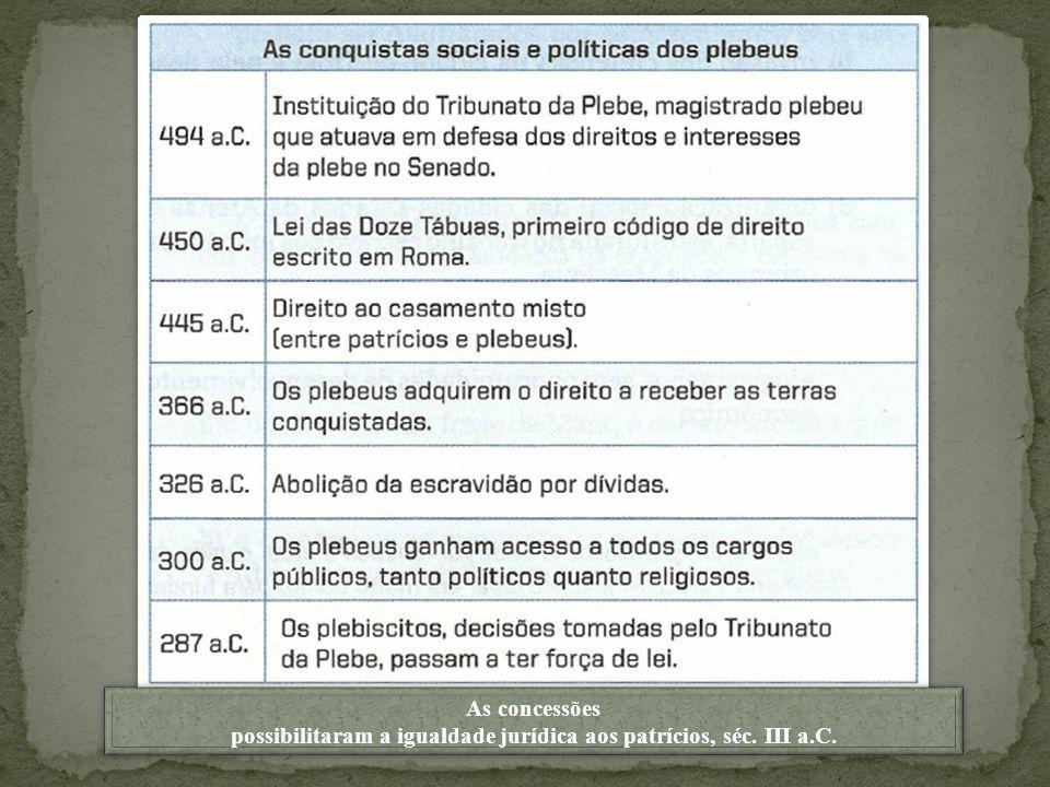 possibilitaram a igualdade jurídica aos patrícios, séc. III a.C.