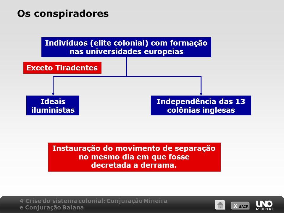 Os conspiradores Indivíduos (elite colonial) com formação nas universidades europeias. Exceto Tiradentes.