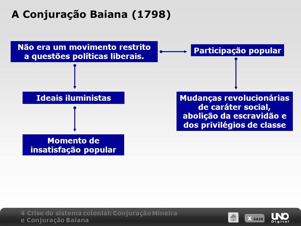 A Conjuração Baiana (1798) Não era um movimento restrito a questões políticas liberais. Participação popular.