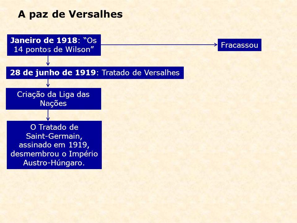A paz de Versalhes Janeiro de 1918: Os 14 pontos de Wilson Fracassou