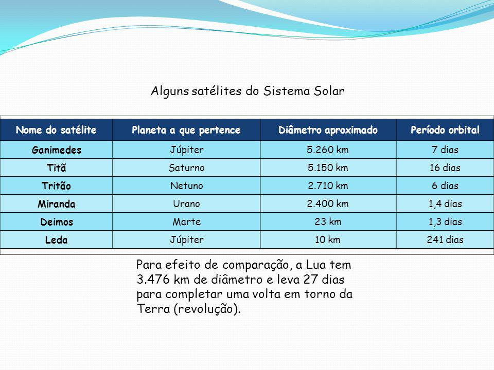 Alguns satélites do Sistema Solar