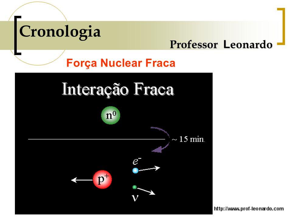 Cronologia Professor Leonardo Força Nuclear Fraca
