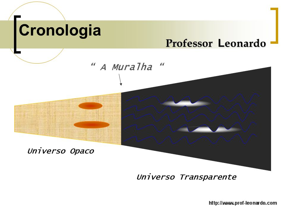 Cronologia Professor Leonardo A Muralha Universo Opaco
