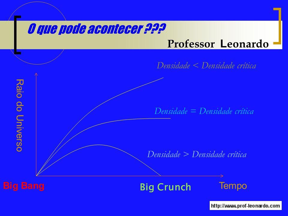O que pode acontecer Professor Leonardo