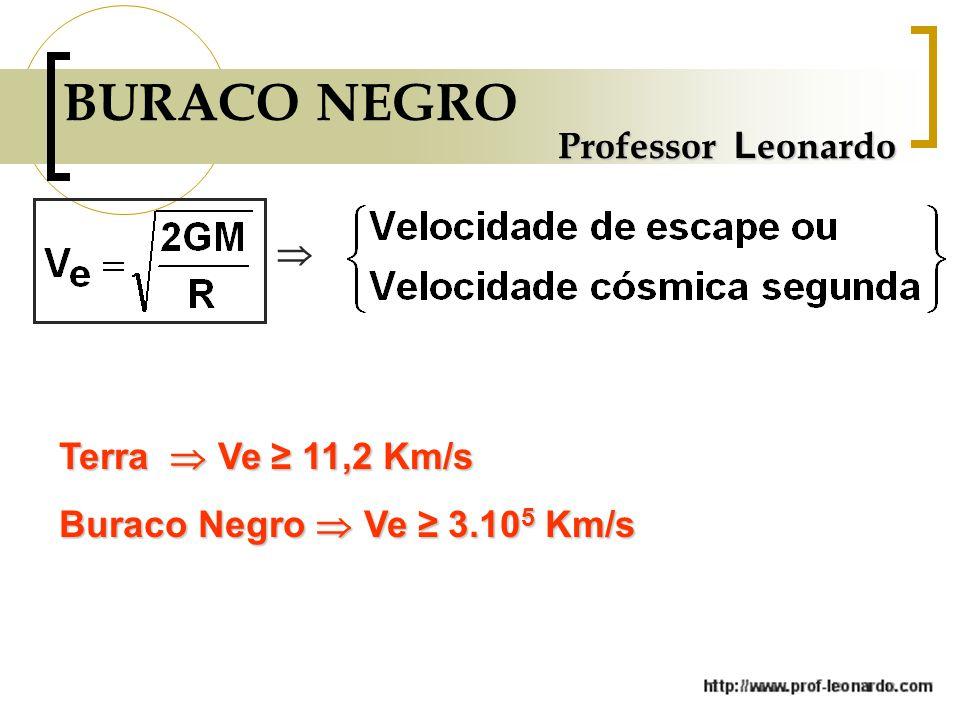 BURACO NEGRO Professor Leonardo  Terra  Ve ≥ 11,2 Km/s