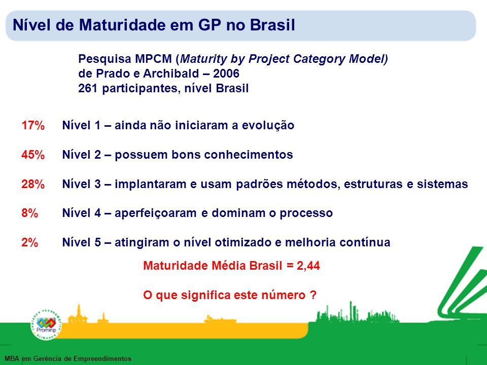 Nível de Maturidade em GP no Brasil
