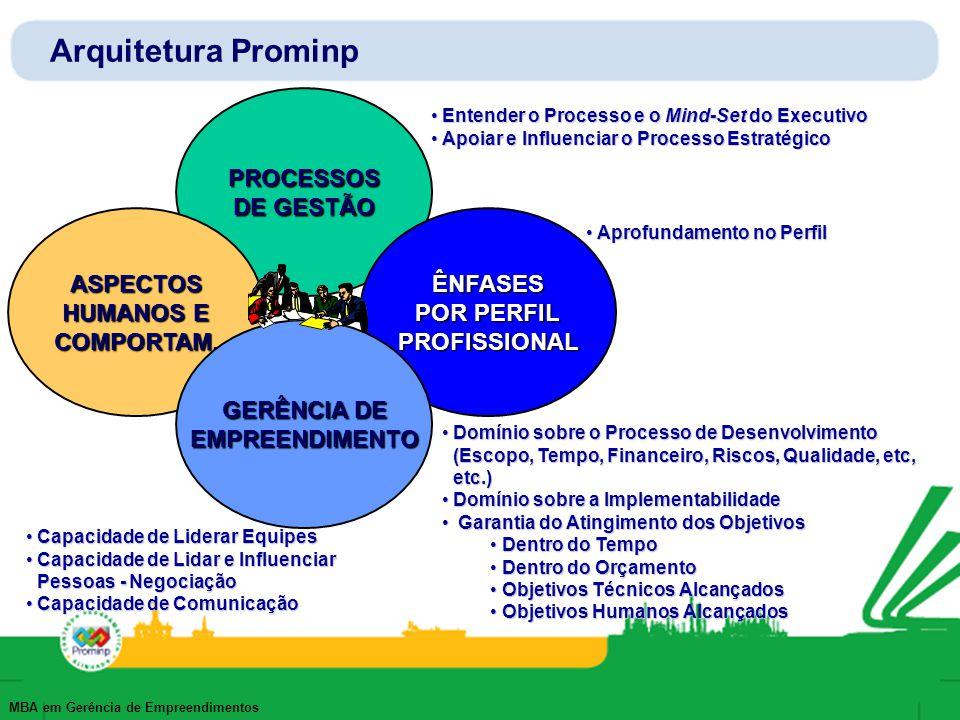 Arquitetura Prominp PROCESSOS DE GESTÃO ASPECTOS HUMANOS E COMPORTAM.