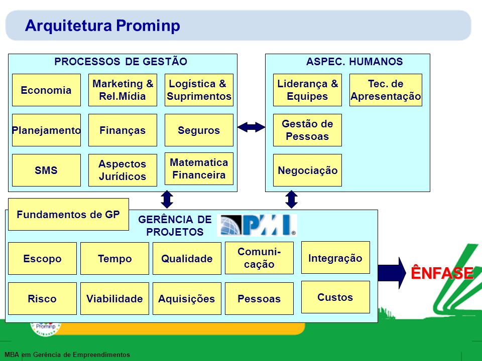 Arquitetura Prominp ÊNFASE PROCESSOS DE GESTÃO ASPEC. HUMANOS Economia