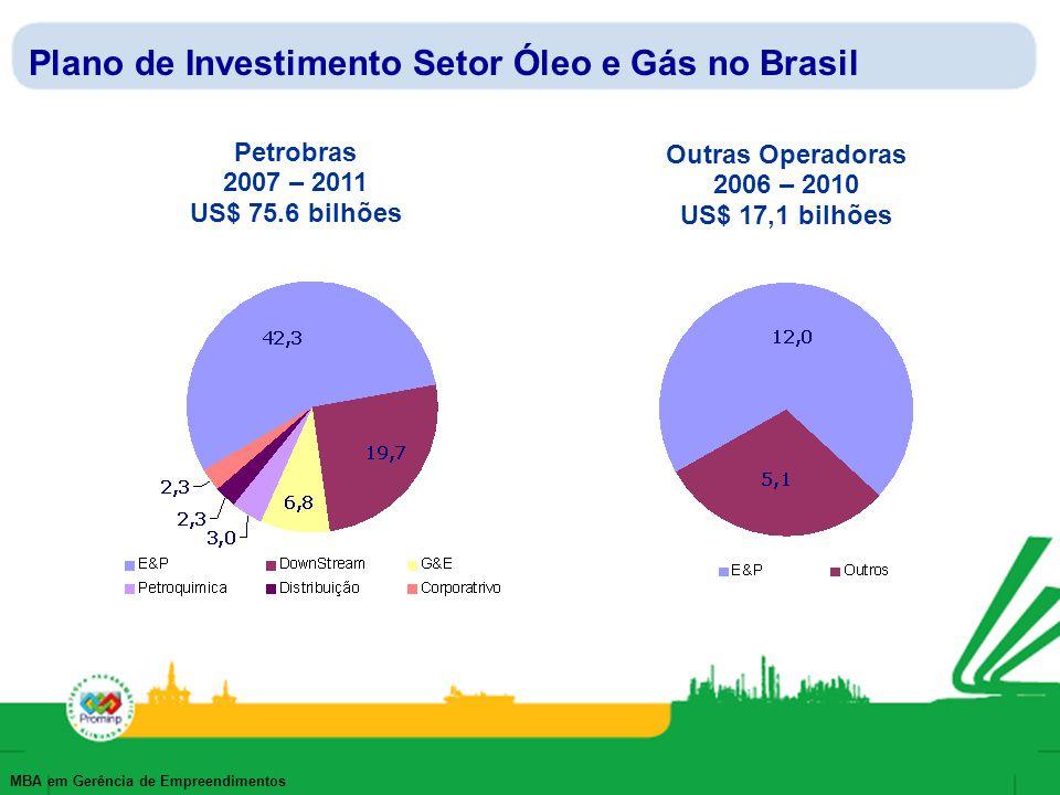 Plano de Investimento Setor Óleo e Gás no Brasil
