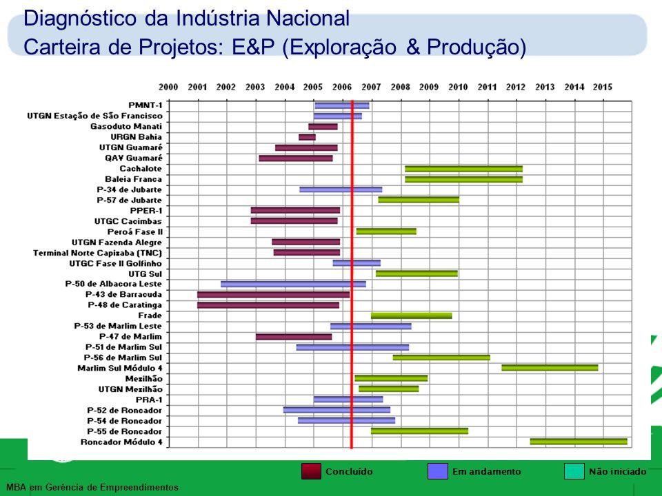 Diagnóstico da Indústria Nacional Carteira de Projetos: E&P (Exploração & Produção)