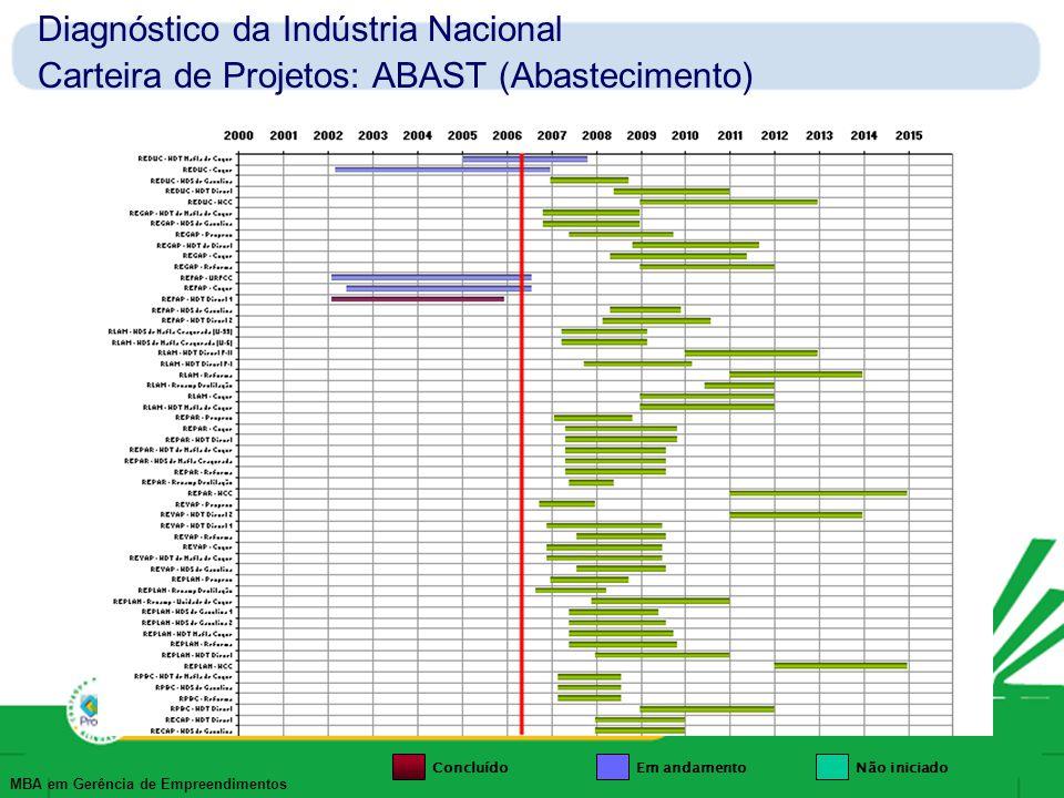 Diagnóstico da Indústria Nacional Carteira de Projetos: ABAST (Abastecimento)