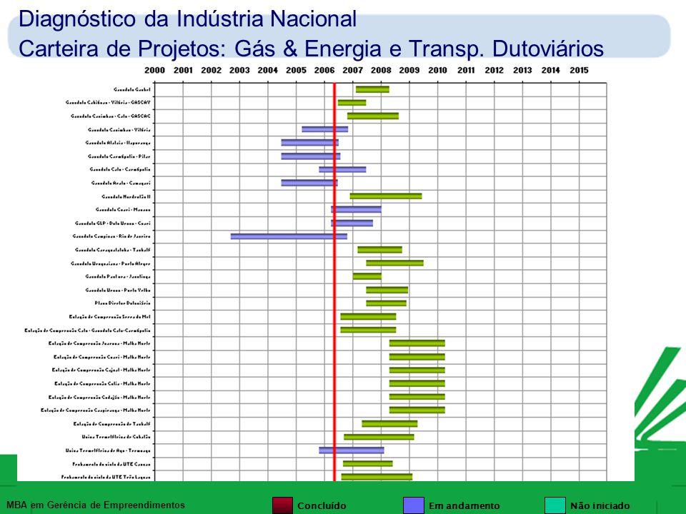 Diagnóstico da Indústria Nacional Carteira de Projetos: Gás & Energia e Transp. Dutoviários