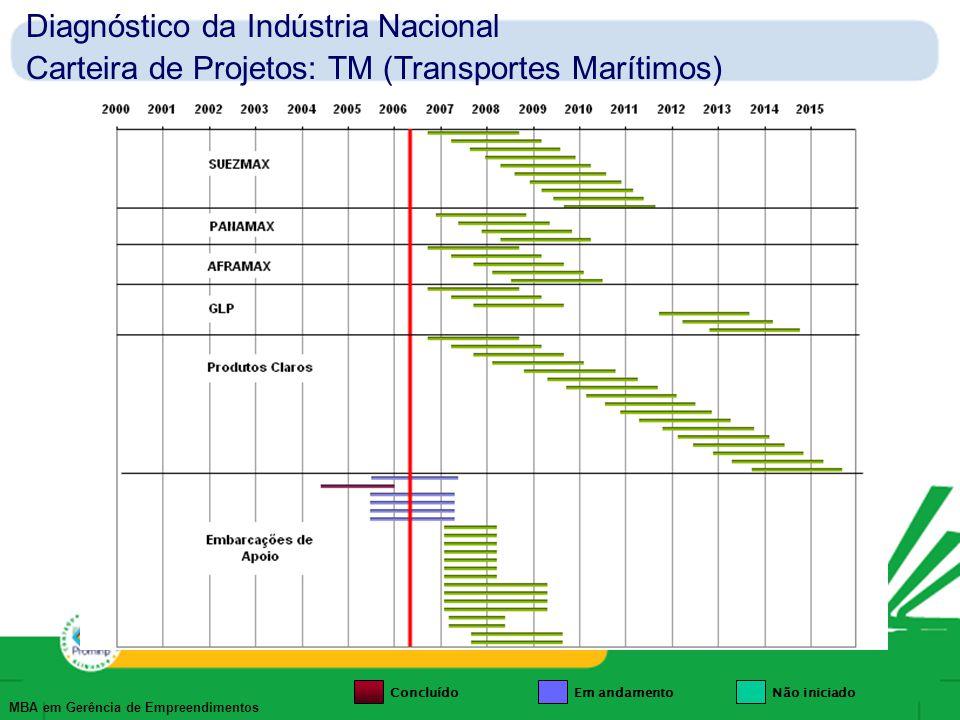 Diagnóstico da Indústria Nacional Carteira de Projetos: TM (Transportes Marítimos)
