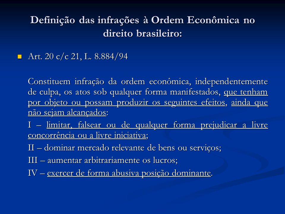 Definição das infrações à Ordem Econômica no direito brasileiro: