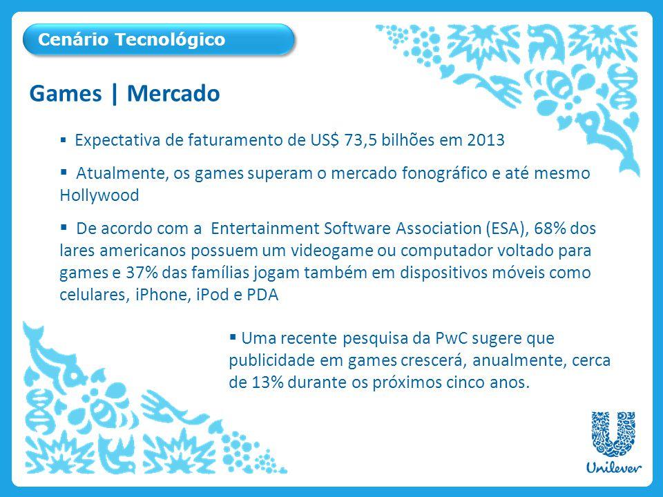 Cenário Tecnológico Games | Mercado. Expectativa de faturamento de US$ 73,5 bilhões em 2013.