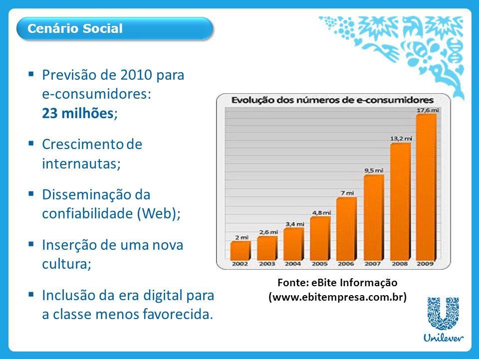 Fonte: eBite Informação (www.ebitempresa.com.br)